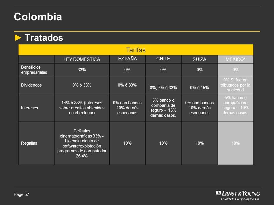 Page 57 Tratados Colombia Tarifas LEY DOMESTICAESPAÑACHILESUIZAMÉXICO* Beneficios empresariales 33%0% Dividendos0% ó 33% 0%, 7% ó 33%0% ó 15% 0% Si fu