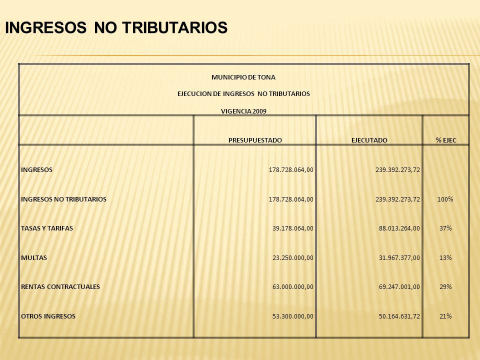 El impuesto predial Unificado Constituye la Principal fuente de ingresos tributarios para el Municipio, aportando en promedio el 64% del total de Ingr