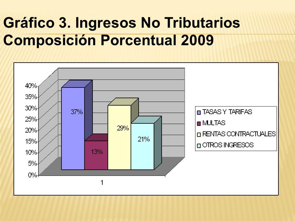 MUNICIPIO DE TONA EJECUCION DE INGRESOS NO TRIBUTARIOS VIGENCIA 2009 PRESUPUESTADO EJECUTADO % EJEC INGRESOS 178.728.064,00 239.392.273,72 INGRESOS NO