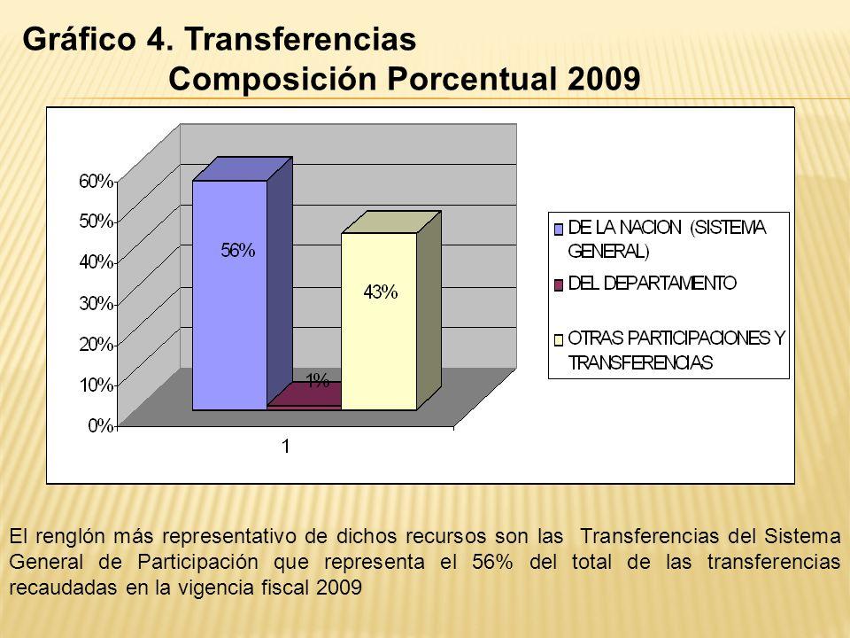 MUNICIPIO DE TONA TRANSFERENCIAS VIGENCIA 2009 PRESUPUESTADO EJECUTADO % EJEC PARTICIPACIONES Y TRANSFERENCIAS 2.968.556.351,31 2.364.227.659,14 DE (S