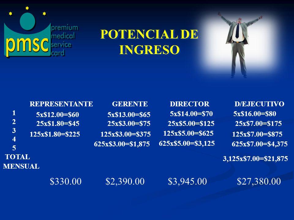 RESIDUALESMENSUALES* REPRESENTANTE GERENTE $13.00 $ 3.00 DIRECTOR $14.00 $5.00 D/EJECUTIVO $16.00 $ 7.00 *A PARTIR DEL BONO DE BONO DE BONO DE SEGUNDO MES GERENTE DIRECTOR D/EJECUTIVO INFINITO INFINITO INFINITO $12.00 $1.80