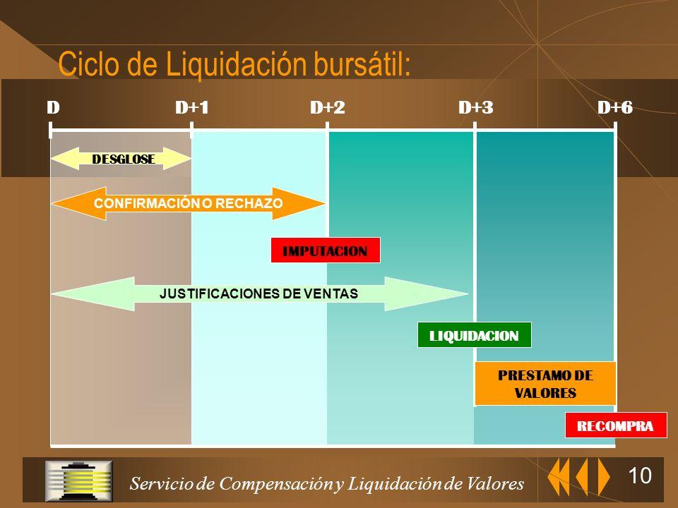 Servicio de Compensación y Liquidación de Valores 9 Comunicación de Operaciones del Día ENTIDADES ADHERIDAS Instrucciones de Liquidación ContrataciónC