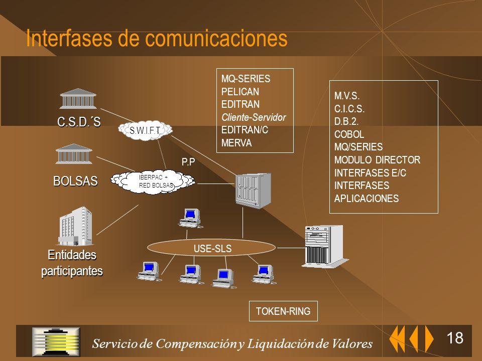 Servicio de Compensación y Liquidación de Valores 17 Software Sistema operativo OS390 V2R5 Monitor Teleproceso: CICS V4 Gestor de Base de Datos: DB2 V