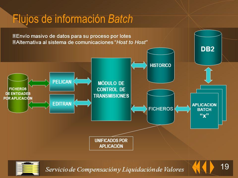 Servicio de Compensación y Liquidación de Valores 18 Interfases de comunicaciones M.V.S. C.I.C.S. D.B.2. COBOL MQ/SERIES MODULO DIRECTOR INTERFASES E/