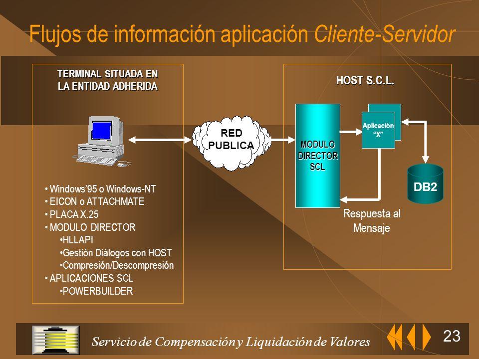 Servicio de Compensación y Liquidación de Valores 22 Flujos de información Host to Host Mensajes MQ/Series Tampón Salida EDITRAN Tampón Entrada EDITRA