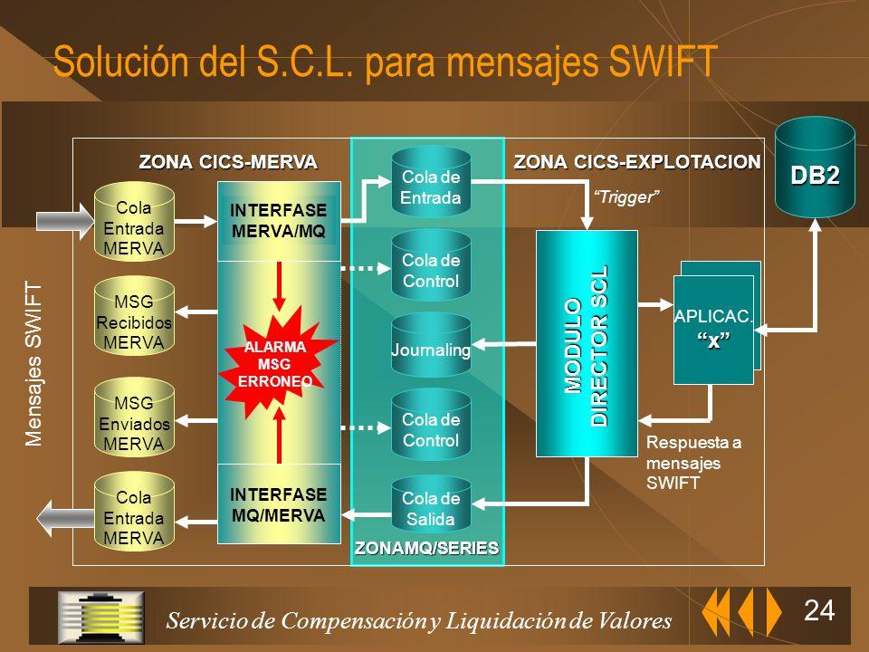 Servicio de Compensación y Liquidación de Valores 23 Flujos de información aplicación Cliente-Servidor MODULODIRECTORSCL Respuesta al Mensaje Windows9