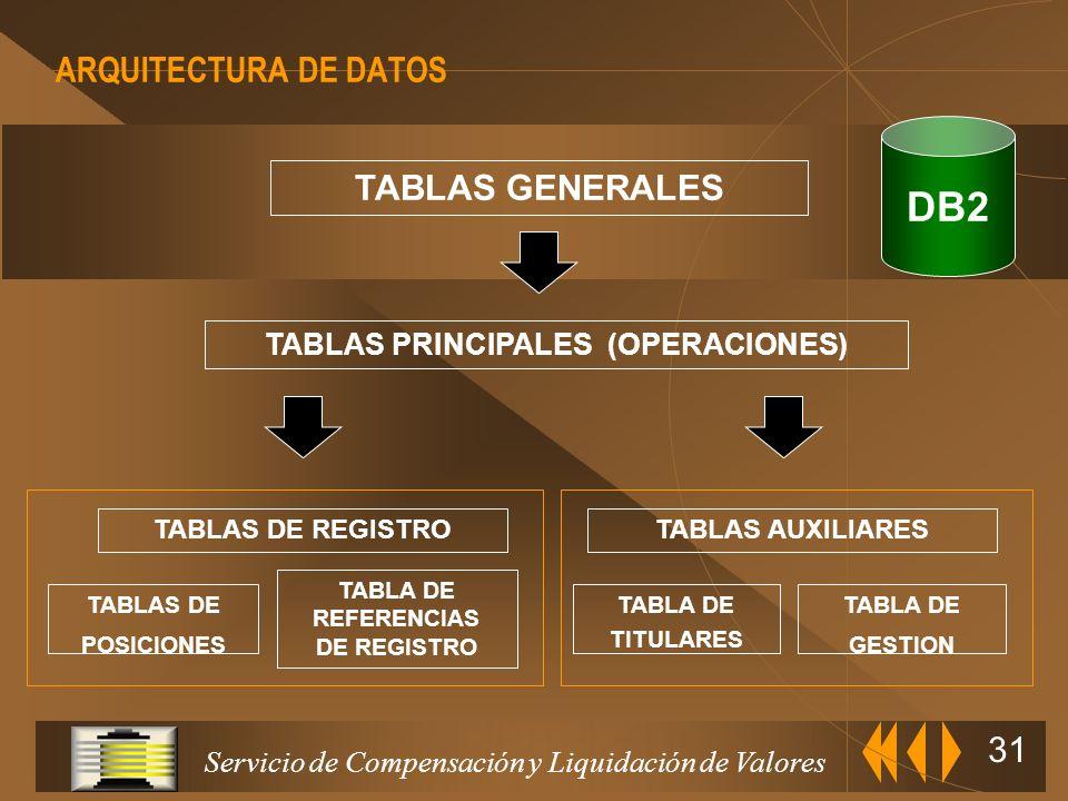 Servicio de Compensación y Liquidación de Valores 30 CARACTERISTICAS DEL SISTEMA.- PROCESOS (II) Integridad de datos u Todas las actualizaciones se re