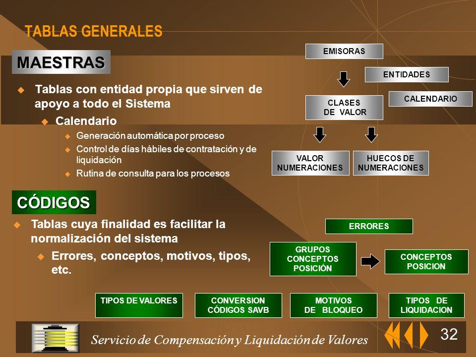Servicio de Compensación y Liquidación de Valores 31 TABLAS DE POSICIONES TABLA DE REFERENCIAS DE REGISTRO TABLAS GENERALES TABLAS PRINCIPALES (OPERAC