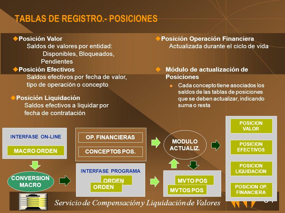 Servicio de Compensación y Liquidación de Valores 33 CONTADORES DESPLAZAMIENTOS FECHAS DE CONTRATACION CONTROL DIA PARAMETROS DEL SISTEMA REARRANQUE C