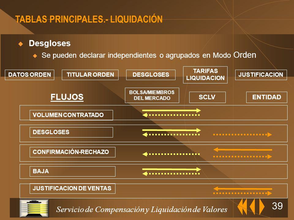 Servicio de Compensación y Liquidación de Valores 38 VOLUMEN CONTRATADO FECHA DE LIQUIDACION POSICIONES ALTA y BAJA VOLUMEN DATOS OPAS CUADRE VOLUMEN