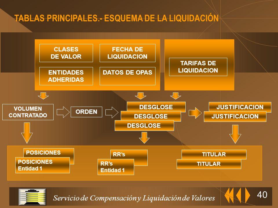 Servicio de Compensación y Liquidación de Valores 39 VOLUMEN CONTRATADO FLUJOS DESGLOSES CONFIRMACIÓN-RECHAZO BOLSA/MIEMBROS DEL MERCADO SCLVENTIDAD B