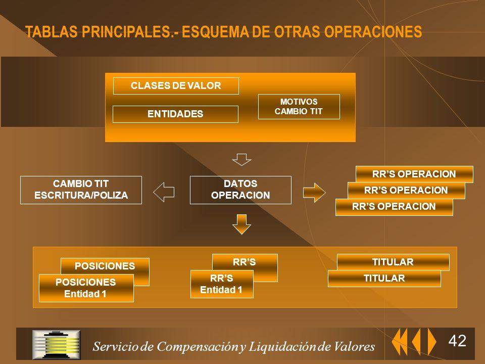 Servicio de Compensación y Liquidación de Valores 41 Tipos de Operación u Traspasos libres y contra pago u Cambios de titularidad u Préstamos bilatera