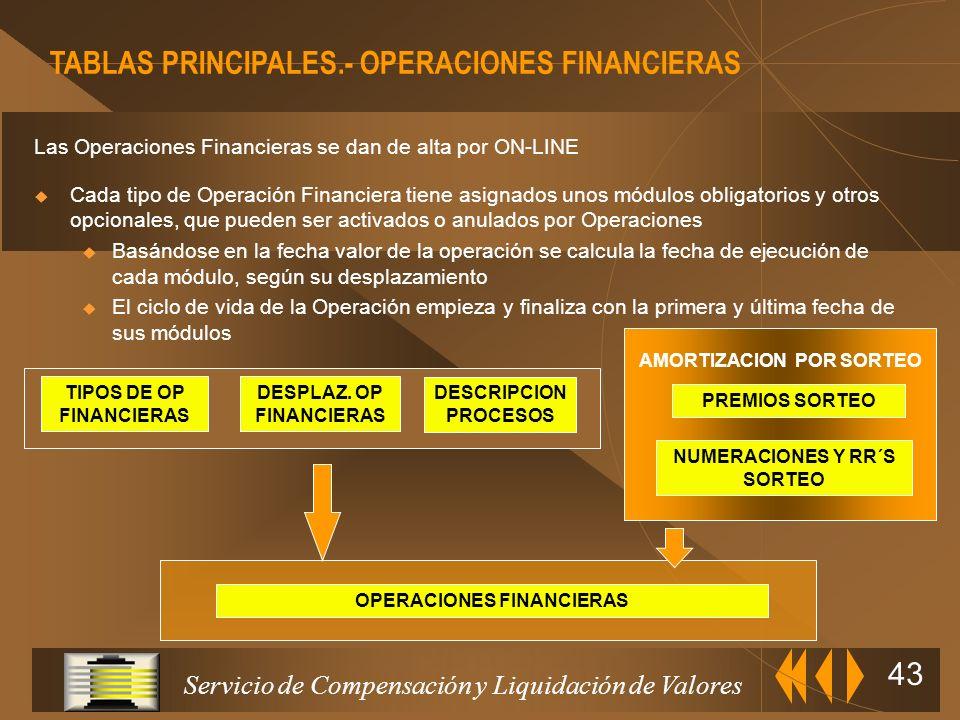Servicio de Compensación y Liquidación de Valores 42 DATOS OPERACION POSICIONES RRS OPERACION POSICIONES Entidad 1 RRS RRS Entidad 1 TITULAR CAMBIO TI