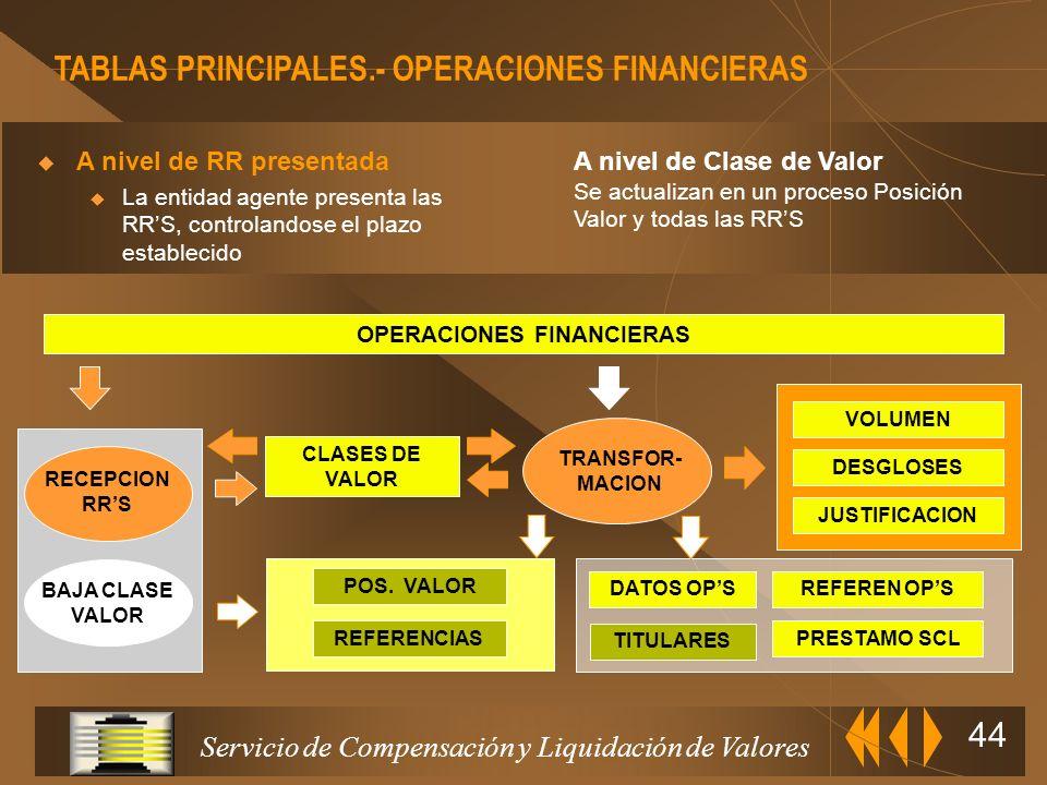 Servicio de Compensación y Liquidación de Valores 43 Cada tipo de Operación Financiera tiene asignados unos módulos obligatorios y otros opcionales, q