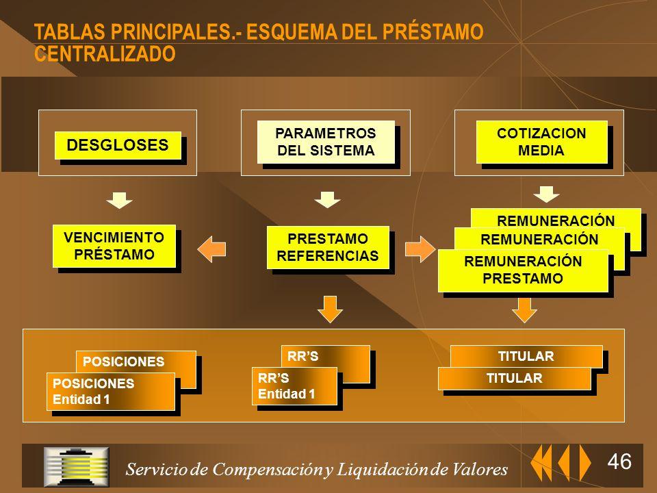Servicio de Compensación y Liquidación de Valores 45 Se utiliza para cubrir las ventas vencidas del Sistema, calculado diariamente PRÉSTAMO REFERENCIA
