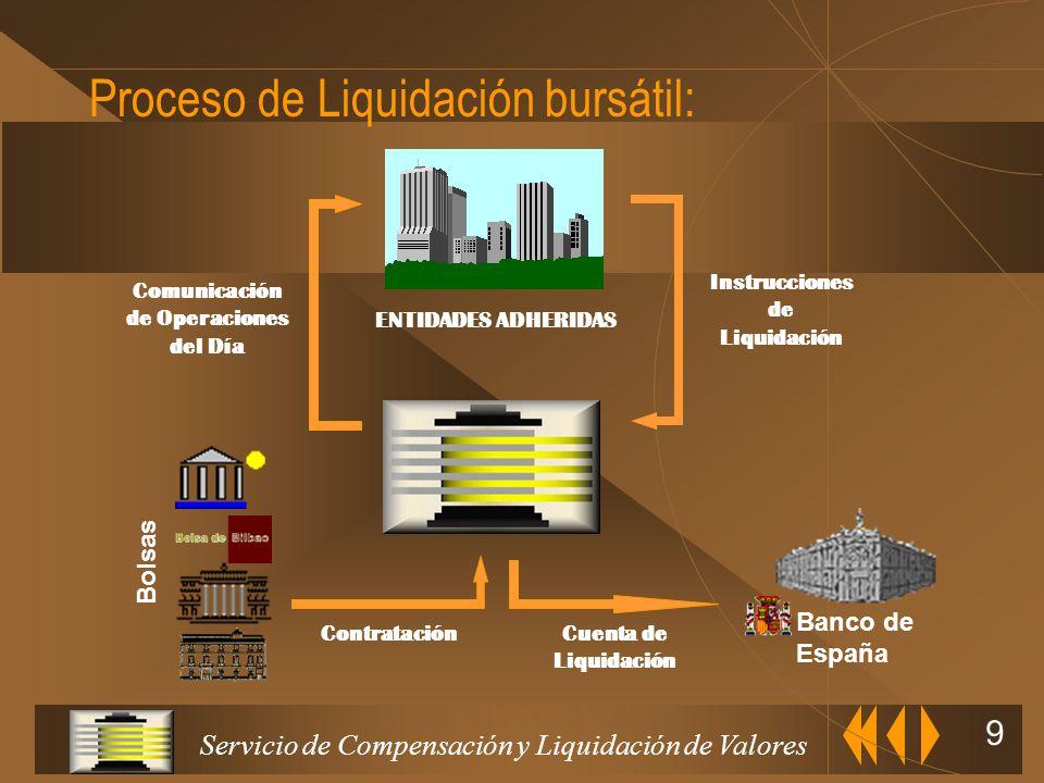 Servicio de Compensación y Liquidación de Valores 39 VOLUMEN CONTRATADO FLUJOS DESGLOSES CONFIRMACIÓN-RECHAZO BOLSA/MIEMBROS DEL MERCADO SCLVENTIDAD BAJA JUSTIFICACION DE VENTAS TARIFAS LIQUIDACION DESGLOSESDATOS ORDENTITULAR ORDENJUSTIFICACION Desgloses u Se pueden declarar independientes o agrupados en Modo Orden TABLAS PRINCIPALES.- LIQUIDACIÓN