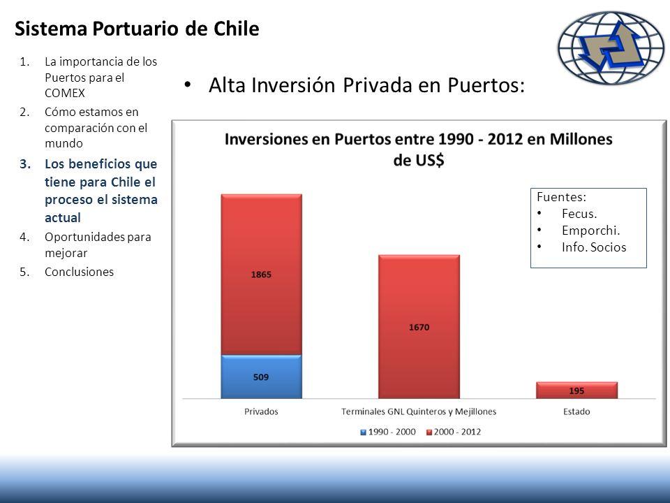 Sistema Portuario de Chile Alta Inversión Privada en Puertos: 1.La importancia de los Puertos para el COMEX 2.Cómo estamos en comparación con el mundo