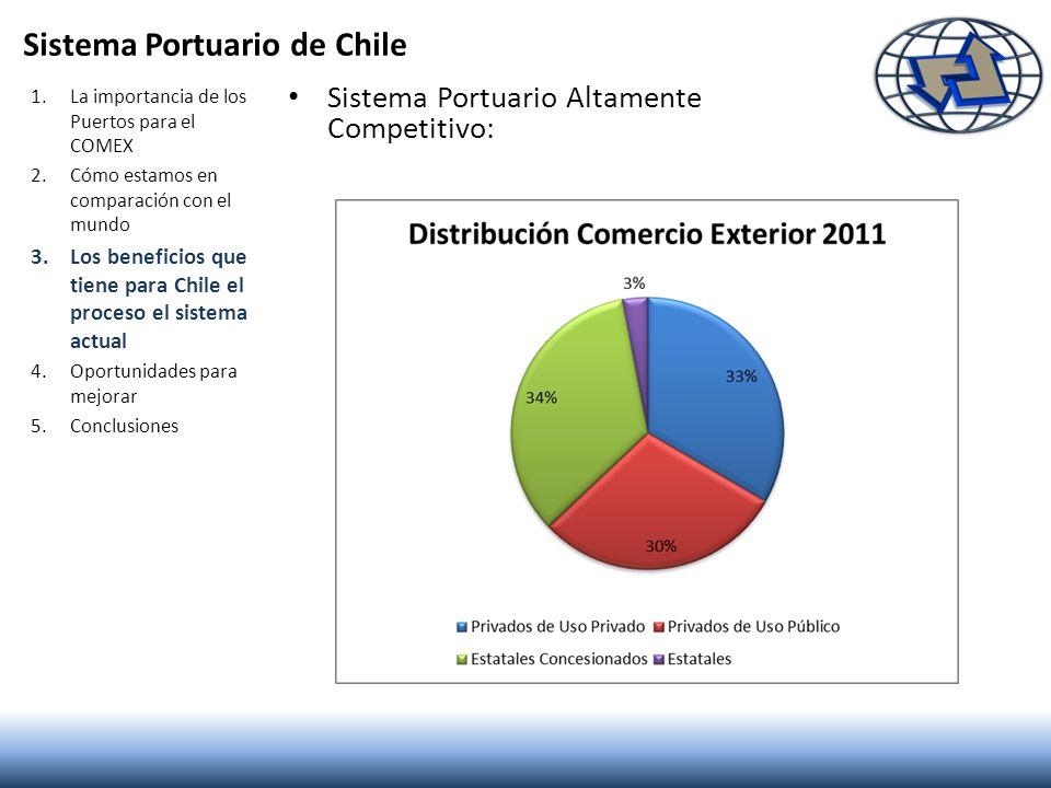 Sistema Portuario de Chile Sistema Portuario Altamente Competitivo: 1.La importancia de los Puertos para el COMEX 2.Cómo estamos en comparación con el