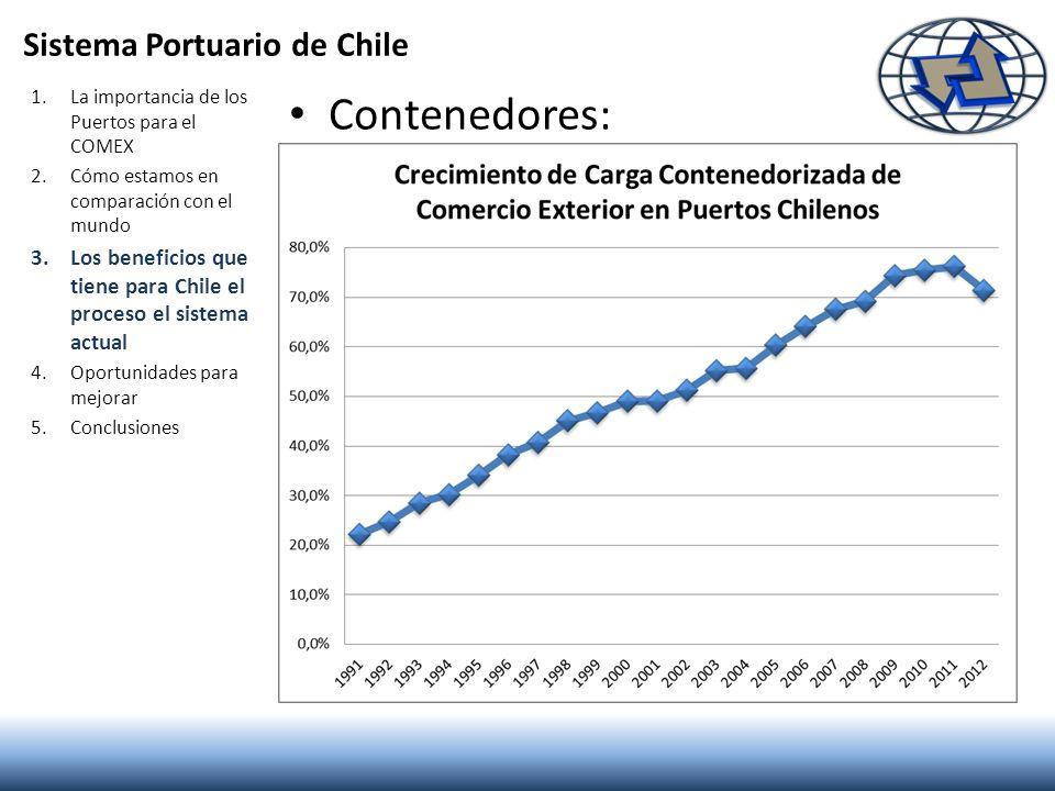 Sistema Portuario de Chile Contenedores: 1.La importancia de los Puertos para el COMEX 2.Cómo estamos en comparación con el mundo 3.Los beneficios que