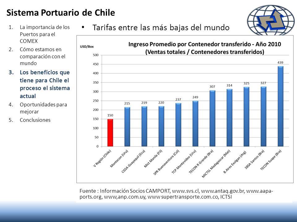 Sistema Portuario de Chile Tarifas entre las más bajas del mundo 1.La importancia de los Puertos para el COMEX 2.Cómo estamos en comparación con el mu