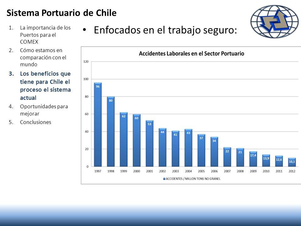 Sistema Portuario de Chile Enfocados en el trabajo seguro: 1.La importancia de los Puertos para el COMEX 2.Cómo estamos en comparación con el mundo 3.
