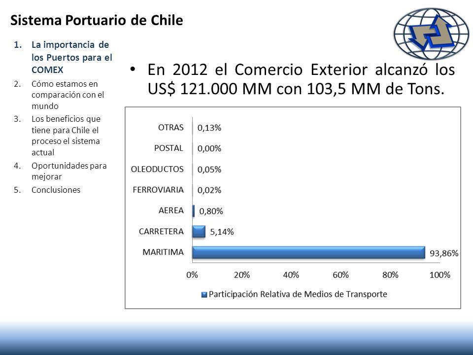En 2012 el Comercio Exterior alcanzó los US$ 121.000 MM con 103,5 MM de Tons. 1.La importancia de los Puertos para el COMEX 2.Cómo estamos en comparac