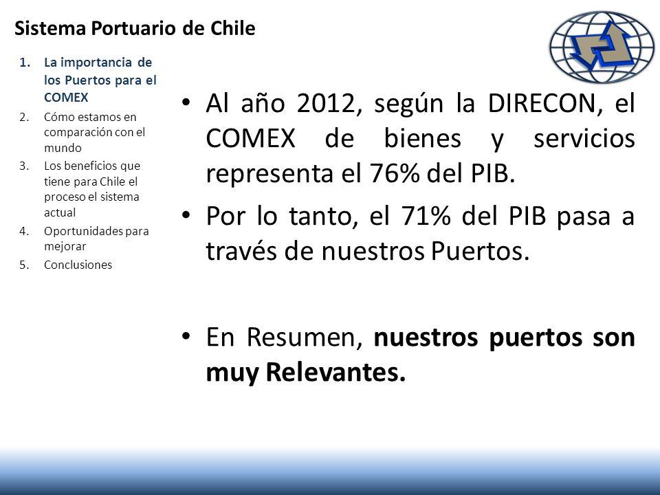 Sistema Portuario de Chile Al año 2012, según la DIRECON, el COMEX de bienes y servicios representa el 76% del PIB. Por lo tanto, el 71% del PIB pasa