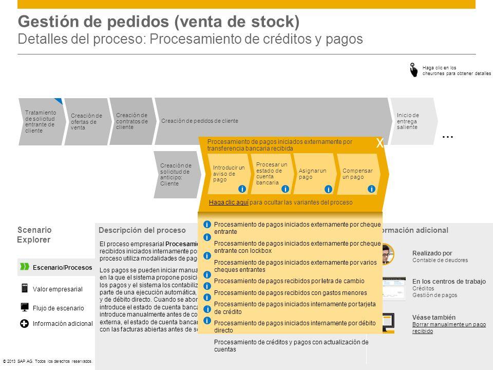 ©© 2013 SAP AG. Todos los derechos reservados. Escenario/Procesos Gestión de pedidos (venta de stock) Detalles del proceso: Procesamiento de créditos