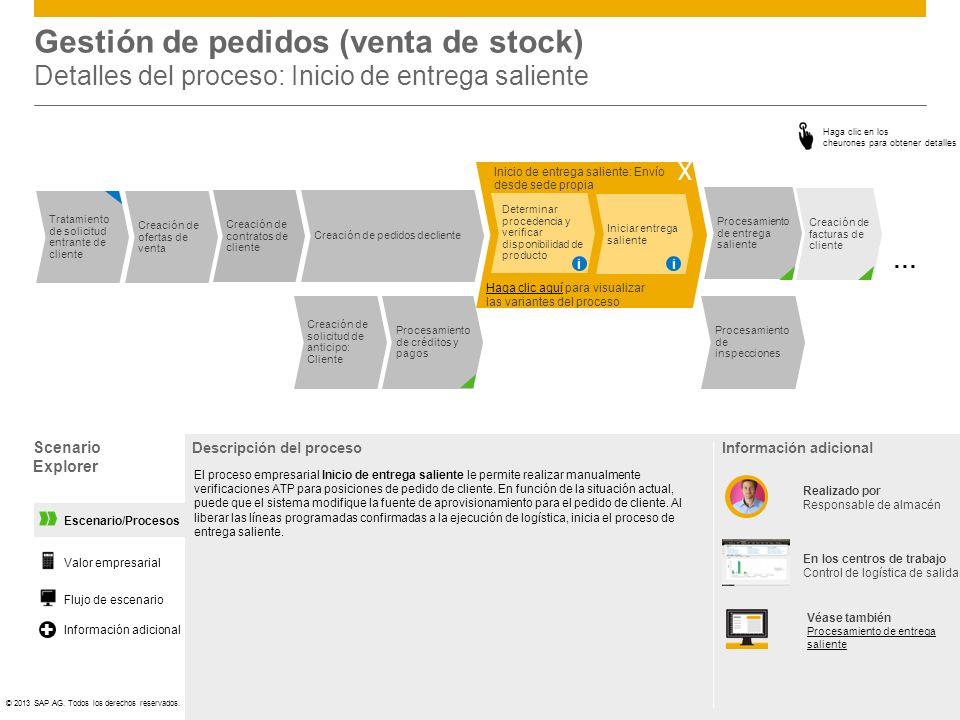 ©© 2013 SAP AG. Todos los derechos reservados. Creación de solicitud de anticipo: Cliente Procesamiento de créditos y pagos Procesamiento de inspeccio