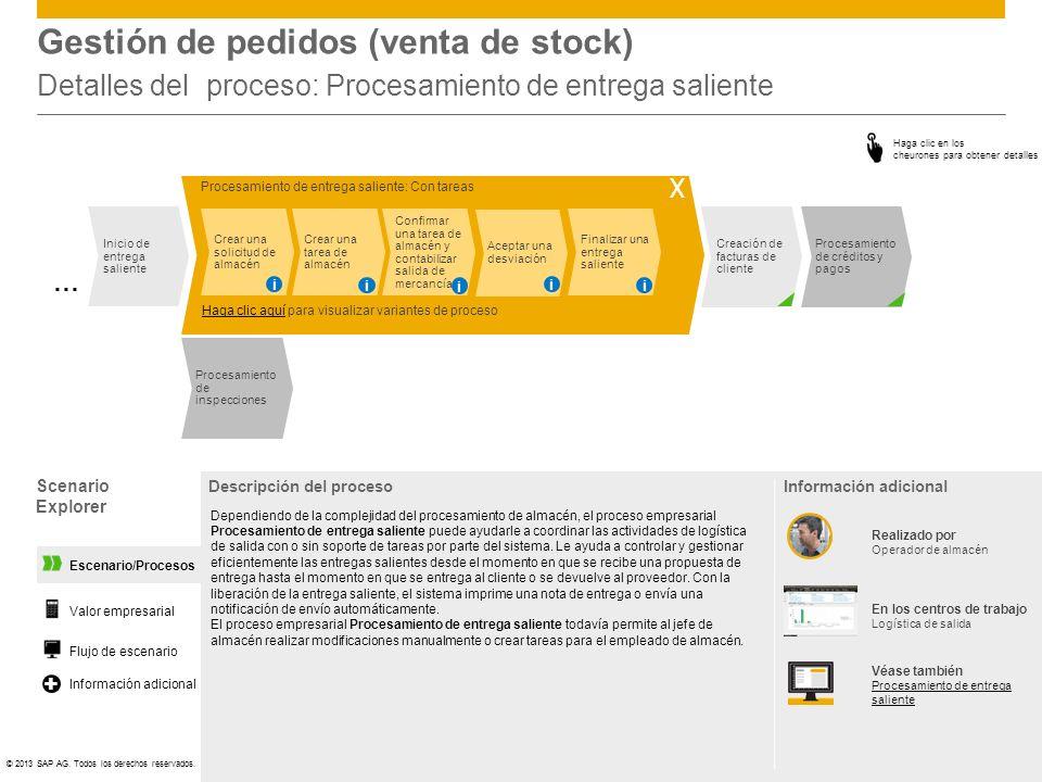 ©© 2013 SAP AG. Todos los derechos reservados. Procesamiento de créditos y pagos Creación de facturas de cliente Escenario/Procesos Gestión de pedidos