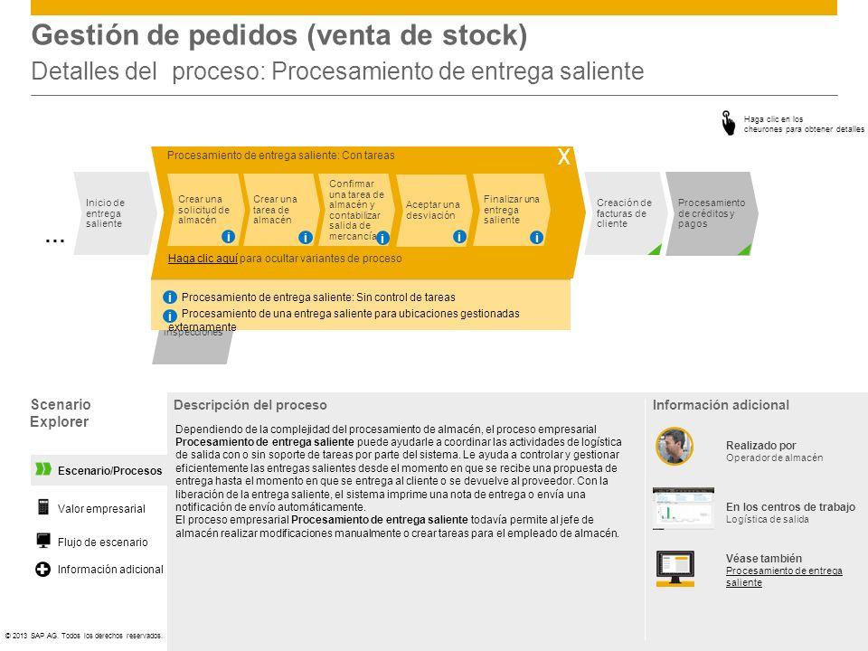 ©© 2013 SAP AG. Todos los derechos reservados. Procesamiento de créditos y pagos Procesamient o de inspecciones Escenario/Procesos Gestión de pedidos