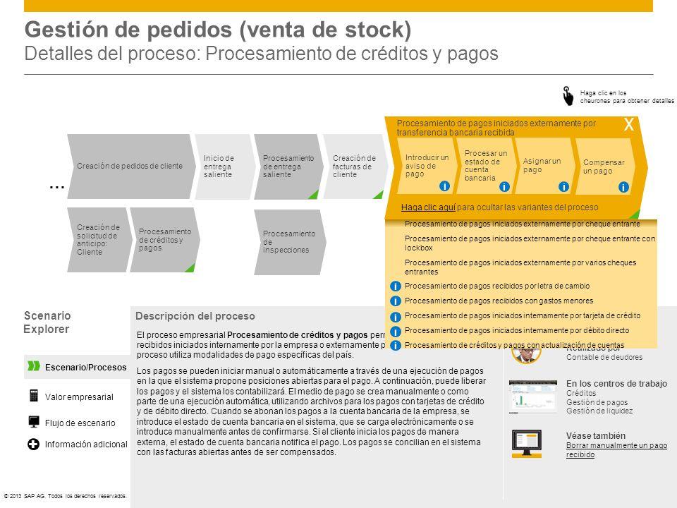 ©© 2013 SAP AG. Todos los derechos reservados. Inicio de entrega saliente Procesamiento de entrega saliente Creación de solicitud de anticipo: Cliente