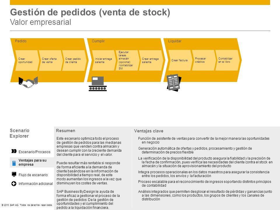 ©© 2013 SAP AG. Todos los derechos reservados. Ventajas para su empresa Escenario/Procesos Flujo de escenario Liquidar Crear factura Procesar créditos