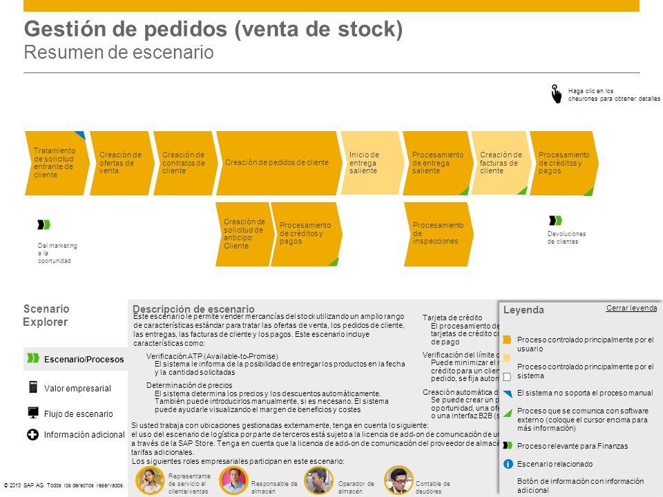 ©© 2013 SAP AG. Todos los derechos reservados. Gestión de pedidos (venta de stock) Resumen de escenario Scenario Explorer Haga clic en los cheurones p
