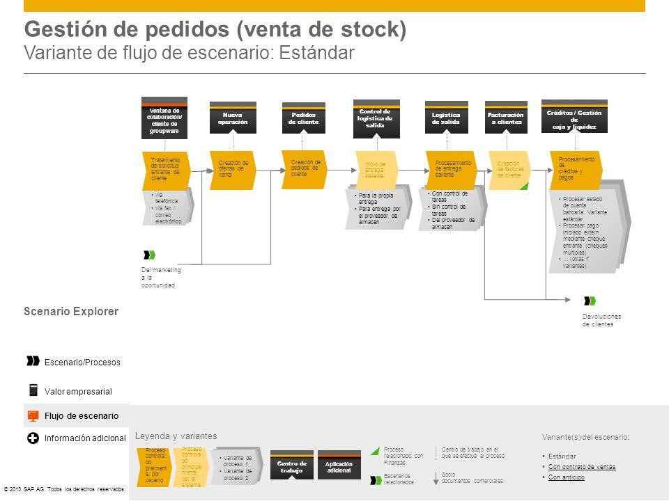 ©© 2013 SAP AG. Todos los derechos reservados. Flujo de escenario Gestión de pedidos (venta de stock) Variante de flujo de escenario: Estándar Leyenda