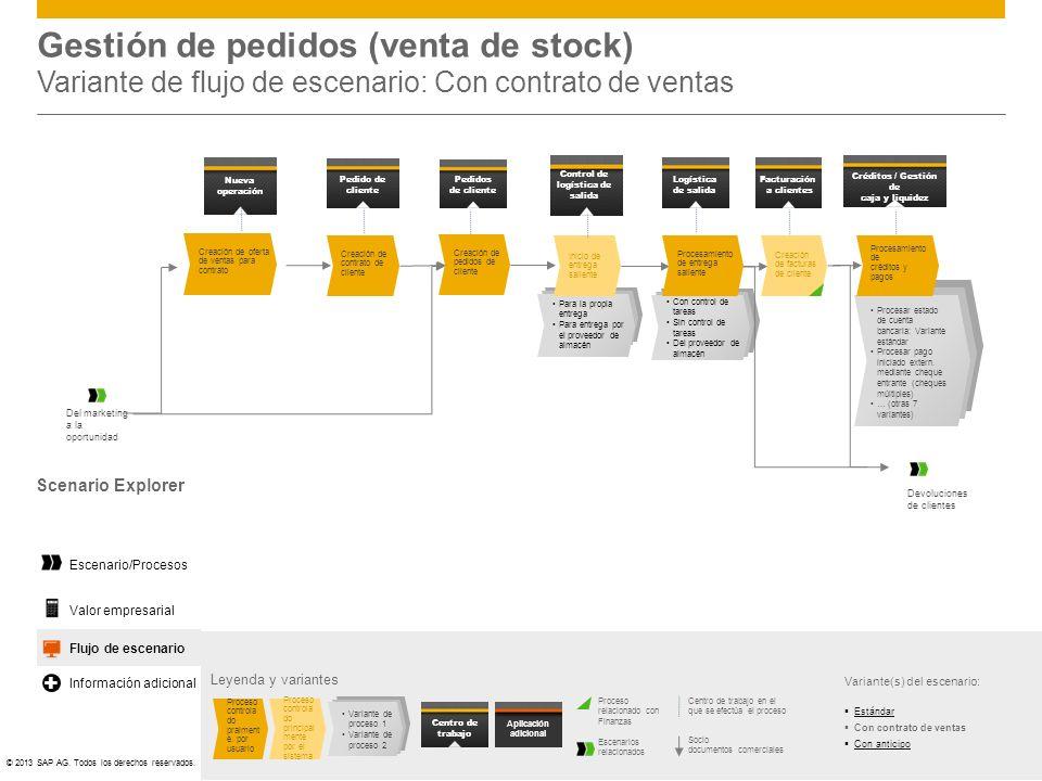 ©© 2013 SAP AG. Todos los derechos reservados. Flujo de escenario Para la propia entrega Para entrega por el proveedor de almacén Gestión de pedidos (