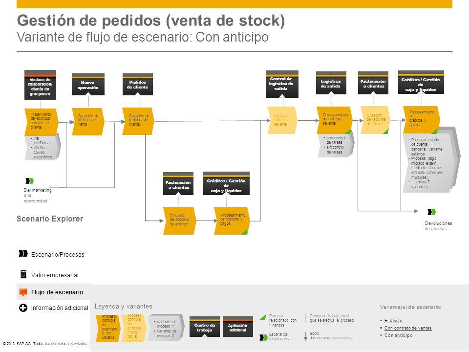 ©© 2013 SAP AG. Todos los derechos reservados. Flujo de escenario Gestión de pedidos (venta de stock) Variante de flujo de escenario: Con anticipo Ley