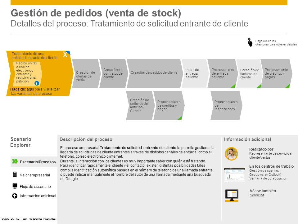 ©© 2013 SAP AG. Todos los derechos reservados. Escenario/Procesos Gestión de pedidos (venta de stock) Detalles del proceso: Tratamiento de solicitud e