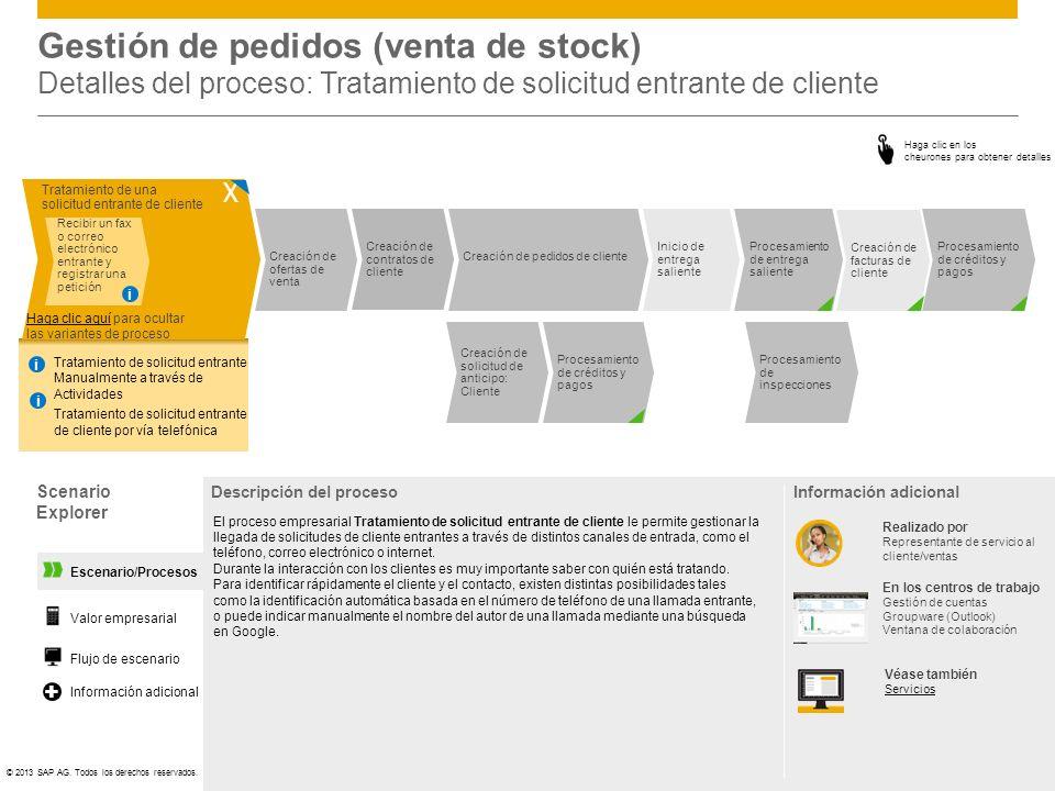 ©© 2013 SAP AG. Todos los derechos reservados. Inicio de entrega saliente Procesamiento de entrega saliente Procesamiento de créditos y pagos Creación