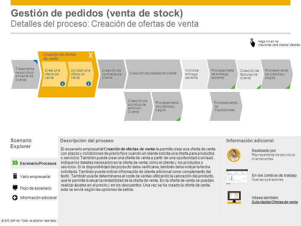 ©© 2013 SAP AG. Todos los derechos reservados. Creación de solicitud de anticipo: Cliente Procesamiento de créditos y pagos Inicio de entrega saliente