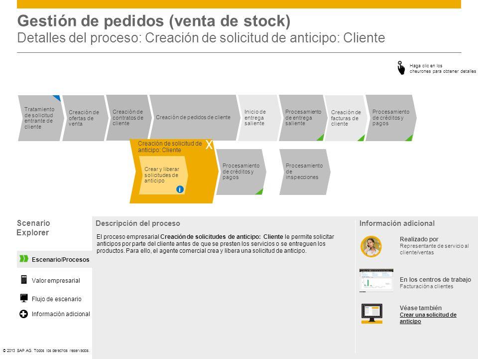 ©© 2013 SAP AG. Todos los derechos reservados. Procesamiento de créditos y pagos Inicio de entrega saliente Procesamiento de entrega saliente Procesam