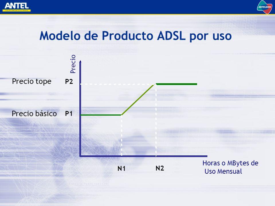 Modelo de Producto ADSL por uso P1 P2 Precio Horas o MBytes de Uso Mensual N1 N2 Precio tope Precio básico