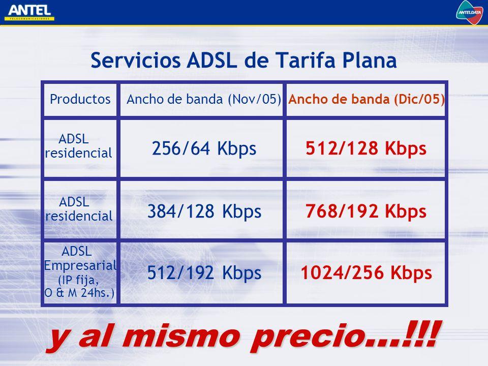 Servicios ADSL de Tarifa Plana Ancho de banda (Nov/05) 256/64 Kbps 384/128 Kbps 512/192 Kbps y al mismo precio …!!.