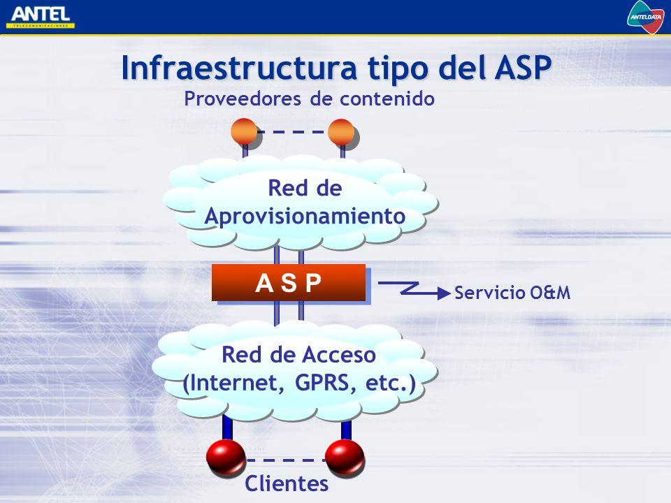 Servicio O&M Proveedores de contenido Infraestructura tipo del ASP Clientes Red de Aprovisionamiento A S P Red de Acceso (Internet, GPRS, etc.)