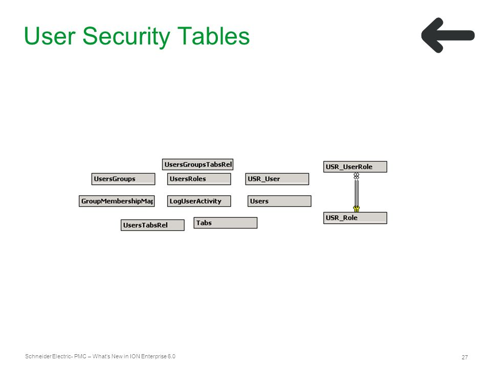 Schneider Electric 27 - PMC – Whats New in ION Enterprise 6.0 User Security Tables