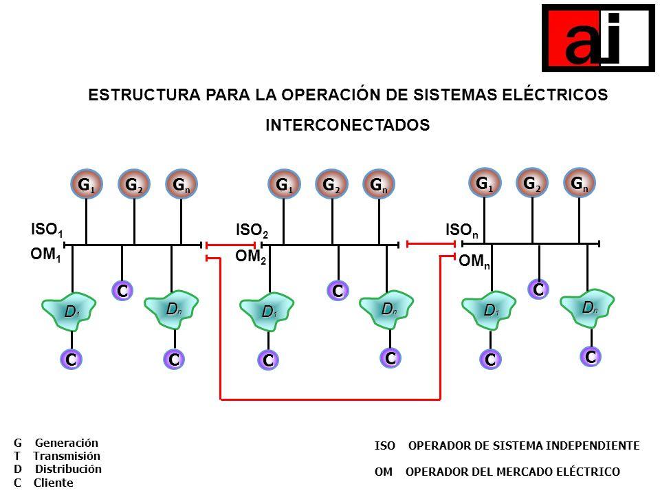 G Generación T Transmisión D Distribución C Cliente G Generación T Transmisión D Distribución C Cliente G1G1 D1D1D1D1 C DnDnDnDn G2G2 GnGn G1G1 D1D1D1
