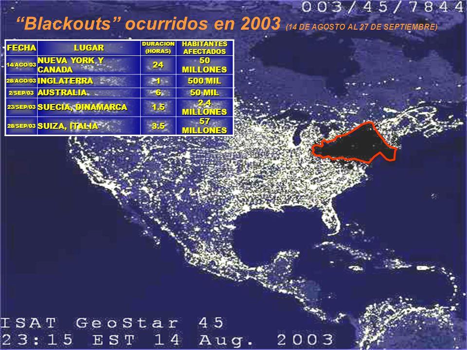 Blackouts ocurridos en 2003 (14 DE AGOSTO AL 27 DE SEPTIEMBRE)FECHALUGARDURACION(HORAS) HABITANTES AFECTADOS 14/AGO/03 NUEVA YORK Y CANADA 24 50 MILLO