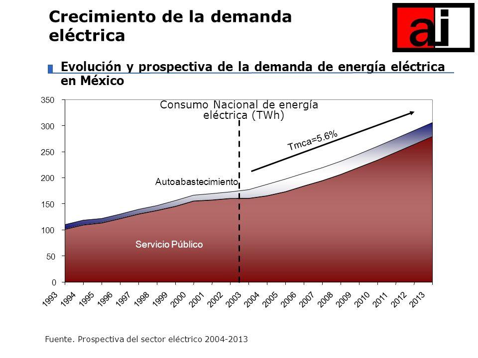 Evolución y prospectiva de la demanda de energía eléctrica en México Crecimiento de la demanda eléctrica Fuente. Prospectiva del sector eléctrico 2004