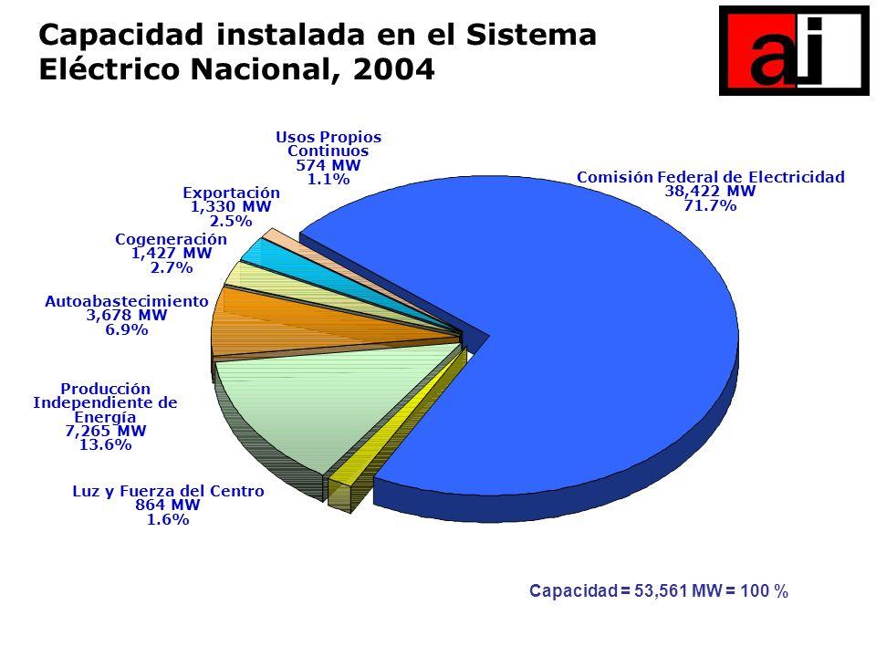 Luz y Fuerza del Centro 864 MW 1.6% Usos Propios Continuos 574 MW 1.1% Cogeneración 1,427 MW 2.7% Exportación 1,330 MW 2.5% Autoabastecimiento 3,678 M