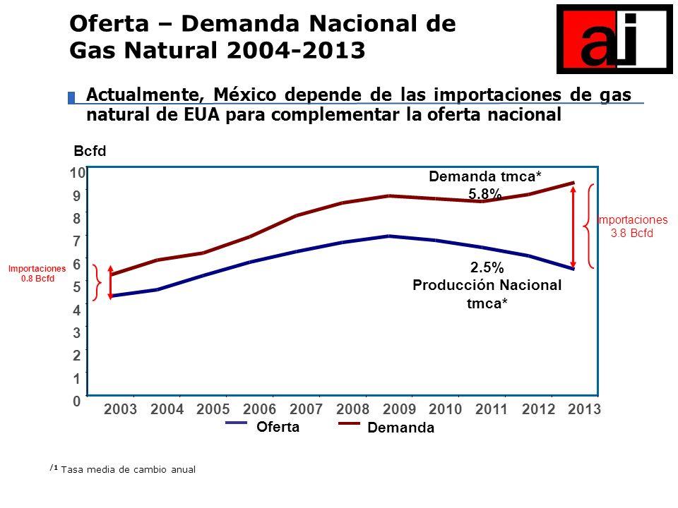 Actualmente, México depende de las importaciones de gas natural de EUA para complementar la oferta nacional Oferta – Demanda Nacional de Gas Natural 2